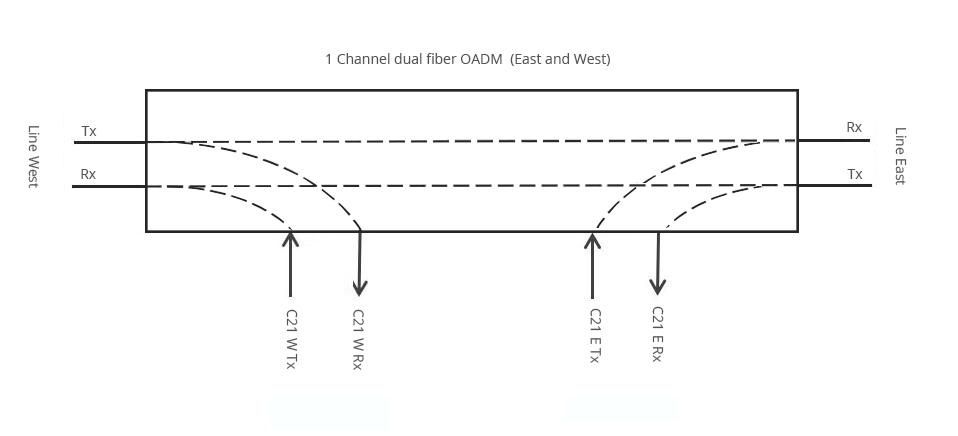 Orelink Site 4 channels dual fiber DWDM OADM East-and-West, splice